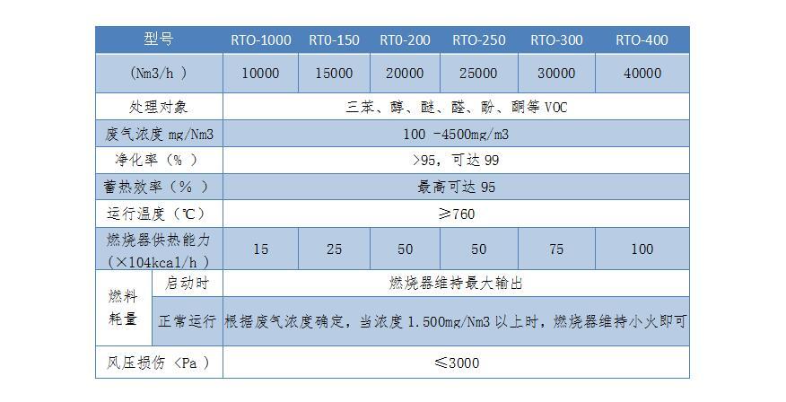 RTO技术参数