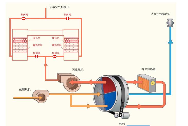 沸石转轮+燃烧设备